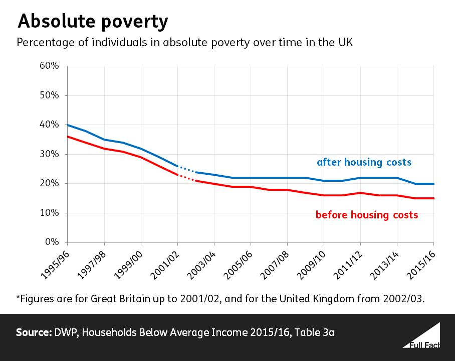 Walter Rees-Mogg's rudimentary grasp of poverty – andrewharmer org